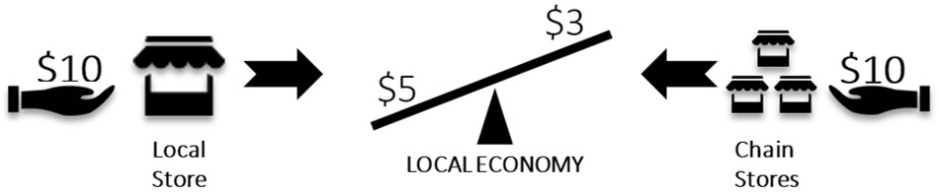 Local Economy Benifits